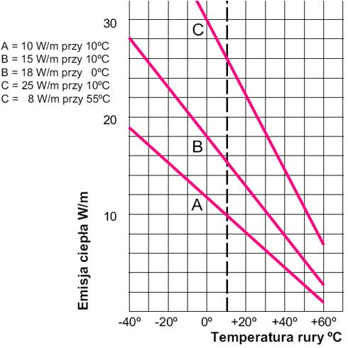 Charakterystyka temperaturowa kabli samoregulujących
